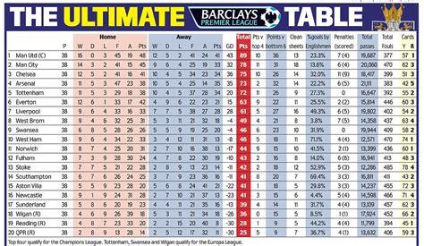 english premier league table standings premier league table predictions myideasbedroom com