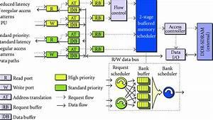 Memory Controller Block Diagram