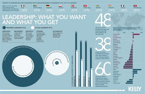 leadership statistics leadership management infographic