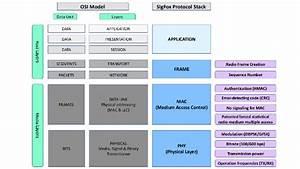Sigfox Protocol Stack Compare With Osi Model