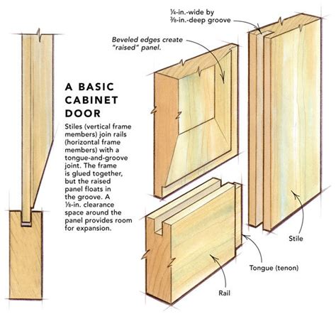 how to build raised panel cabinet doors making raised panel doors on a tablesaw fine homebuilding