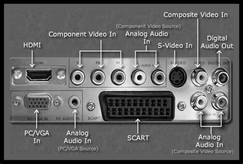 Audio Jacks Cables And Connector Types