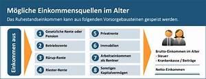 Rentenlücke Berechnen Finanztest : ruhestandseinkommen und rentenl cke berechnen ~ Themetempest.com Abrechnung