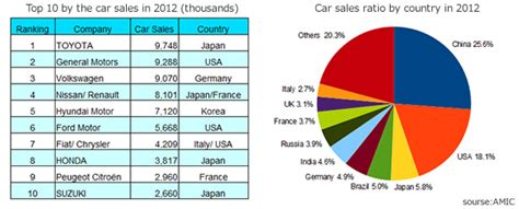 How Is The Car Market Of Japan? Do You Know The Market