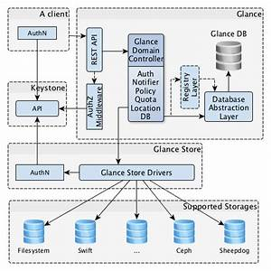 Openstack Docs  Basic Architecture