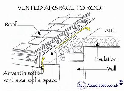 Roof Victorian Building Problems Ventilation Pitched Vented