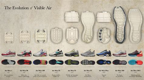The Evolution Of Visible Air  Nike News