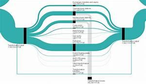 Sankey Diagrams For Energy Balance
