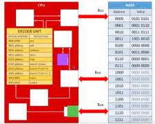 Registers Within The Cpu Computer Science Wiki