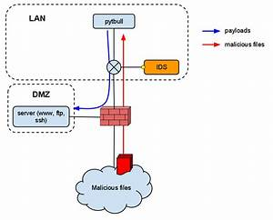 Intrusion Detection  Prevention System  Ids  Ips  Testing