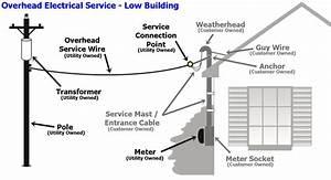 Ebook Pdf Electric Service Wiring Diagram