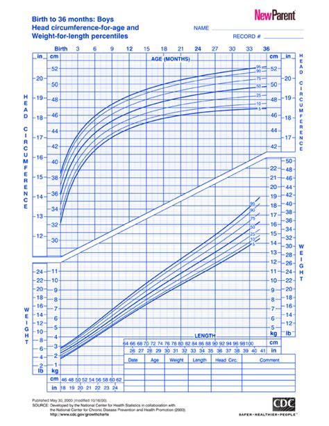 Premature Baby Growth Chart  A New Growth Chart For