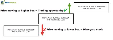 Darvas Box Trading Strategy — Trading Secrets From A ...