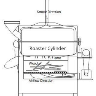 But great coffee shouldn't be limited to your local haunts. (PDF) Zelio PLC-Based Automation of Coffee Roasting Process