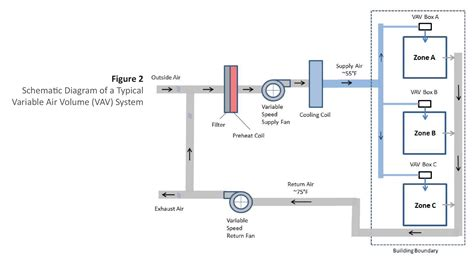 heating air duct system diagram wiring diagrams