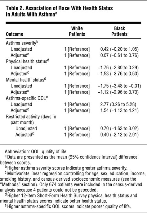 Effect of Race on Asthma Management and Outcomes in a