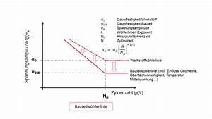 Excel Steigung Berechnen : berechnung der bauteil lebensdauer mittels ~ Themetempest.com Abrechnung