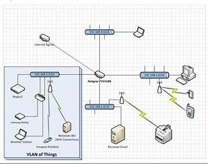 Routing  Vlans  Internet Of Things  Isolation