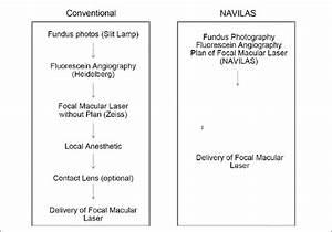 Convention Flow Diagram Versus The New Navilas Machine In