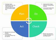 best plan do check act ideas and images on bing find what you ll