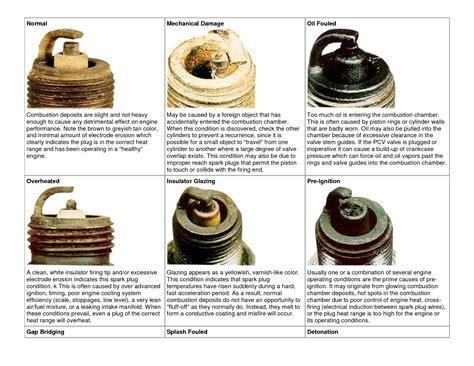 spark plug color chart world  printables