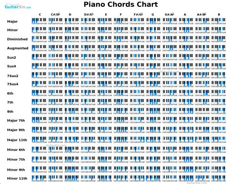 piano chord chart piano in 2019 pop piano sheet