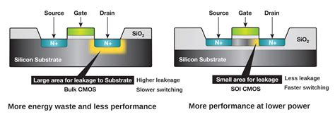 AMD Partner Globalfoundries Begins 12nm FD-SOI Rollout ...