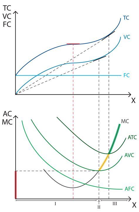 Average and marginal cost Policonomics