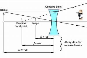 Lens Equation  U2013 Concave Lens And Examples