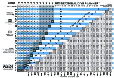 reading dive tables
