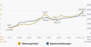 Immobilienpreise Berechnen : immobilienverkauf firmen in m nchen umgebung k uferportal ~ Themetempest.com Abrechnung