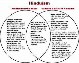 A Simplistic View Of Hinduism