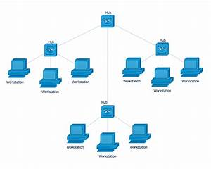 Specify Network Topology Type For Your Computers Connection