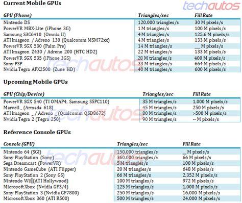 sense of smartphone processors the mobile cpu gpu sense of smartphone processors the mobile cpu gpu