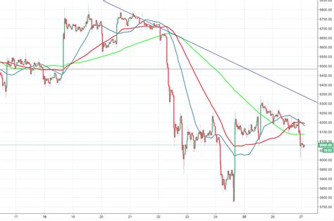 Get all information on the bitcoin to canadian dollar exchange rate including charts, news and realtime price. Bitcoin price analysis: BTC/USD rangebound; Bitcoin will cost $5,000 by the end of summer ...