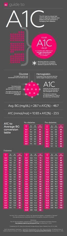ac average blood glucoseblood sugar explanation