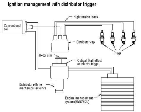 basics of engine mangement