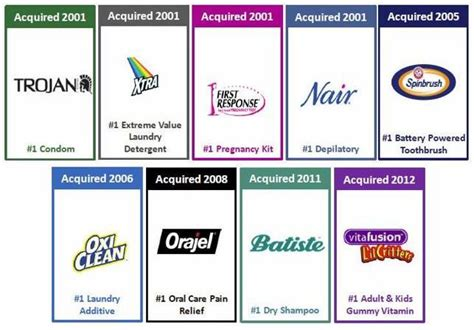 Chd Acquired Brands 1