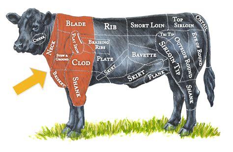 beef cut chart chuck  healthy butcher blog