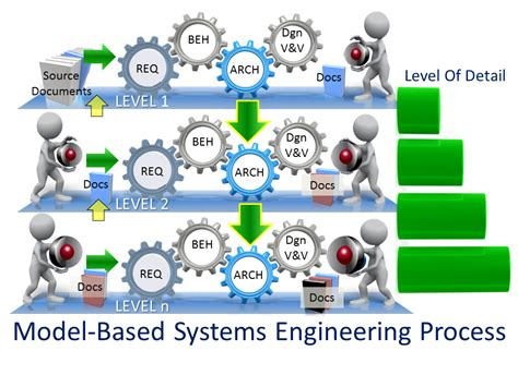 Ati's Modelbased Systems Engineering Fundamentals Course