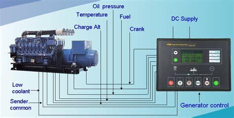 Introduction Generators Dse Generator Controllers