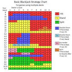 Deck Blackjack Tournament Strategy by Slot Machines Blackjack Strategy Trainer
