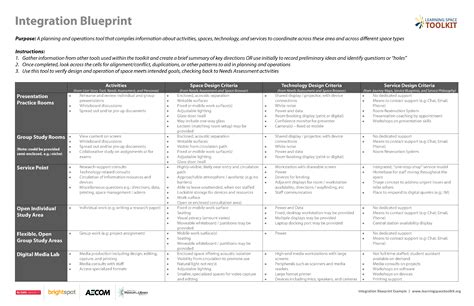 integration blueprint learning space toolkit