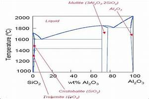 Phase Diagram Of Sio 2  U2013 Al 2 O 3 Ceramic System