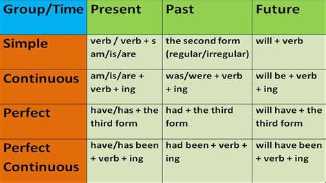 Class 9 Tenses  English Square