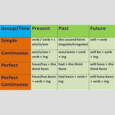Key To English Tenses In English Grammar With Examples English Grammar Lessons For Beginners
