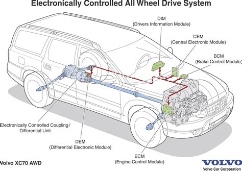 volvo xc electronically controlled  wheel drive