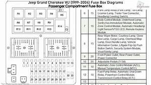 Jeep Grand Cherokee Wj  1999-2004  Fuse Box Diagrams