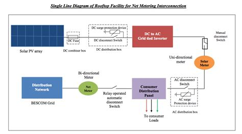 Geothermal Wiring Schematic 3 Phase by News Bangaloreans Net Metering For Solar Rooftop Is