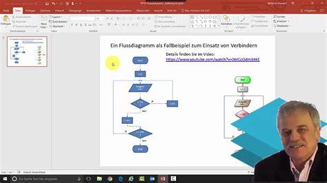 flussdiagramm mit powerpoint erstellen ein beispiel zum